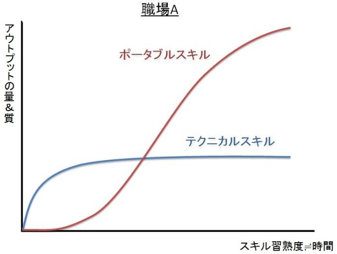 ポータブルスキルとテクニカルスキルの関係