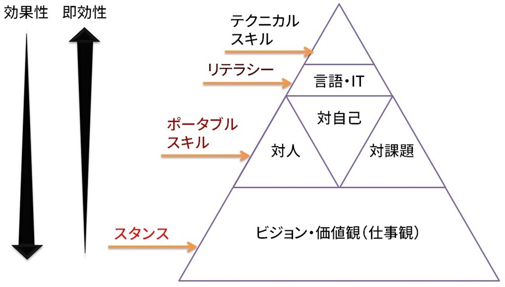 スキルピラミッドの特性