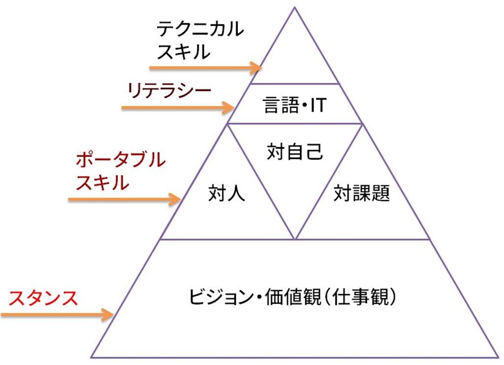 スキルピラミッド